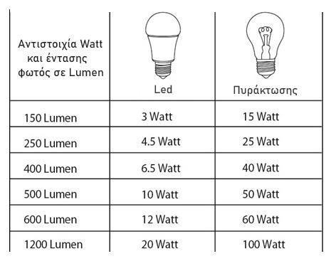 lumens-watt